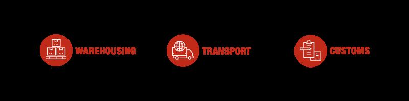 Transport, Customs, Warehousing